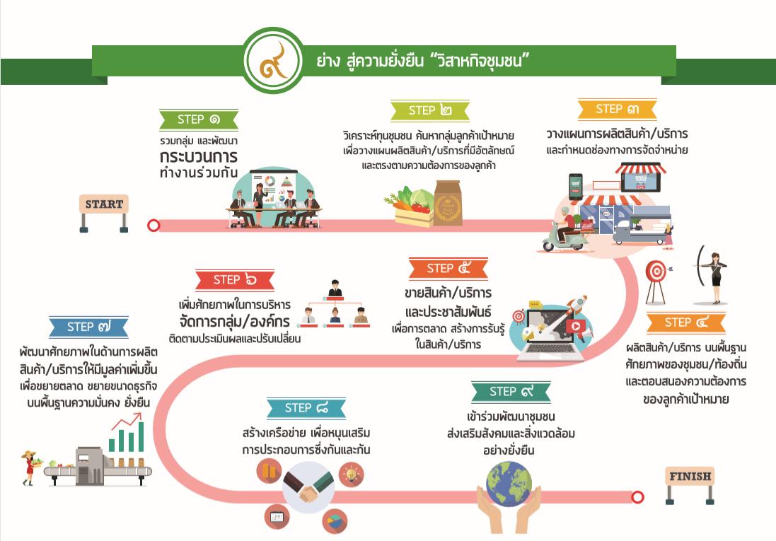 สื่อประชาสัมพันธ์ infographic